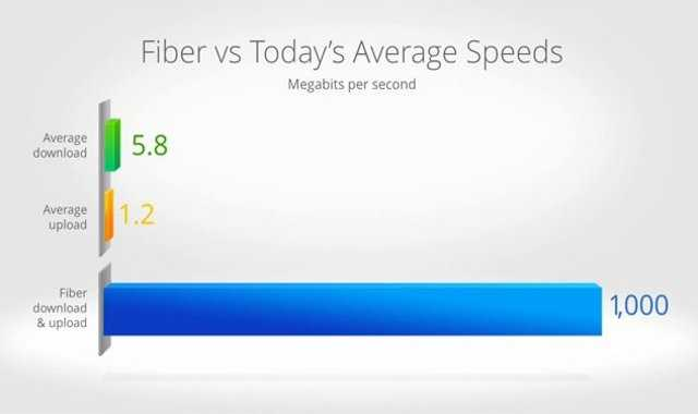 Google showed this image to demonstrate how much faster their service will be.