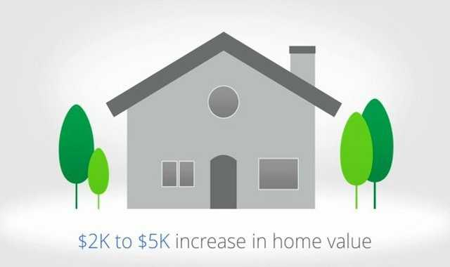 Google claims that the value of your home will increase between $2,000 and $5,000 if it is installed in your home.