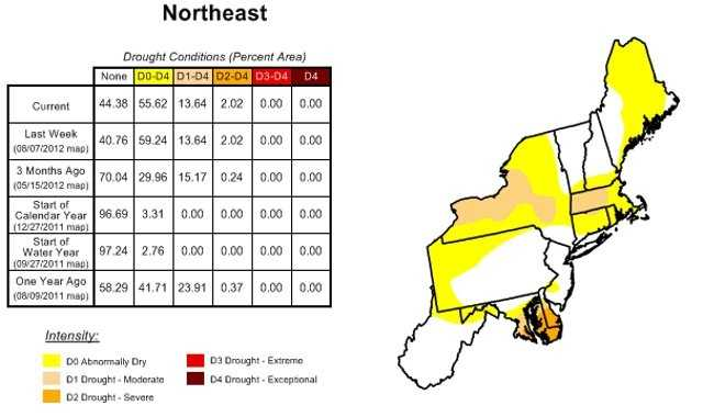 Current drought conditions in the northeast.