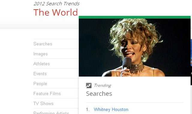 Google says Whitney Houston was also the #1 searched term around the world in 2012.