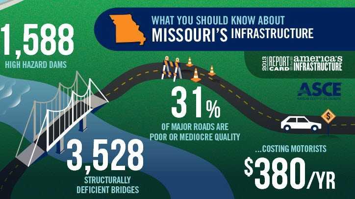ASCE Missouri