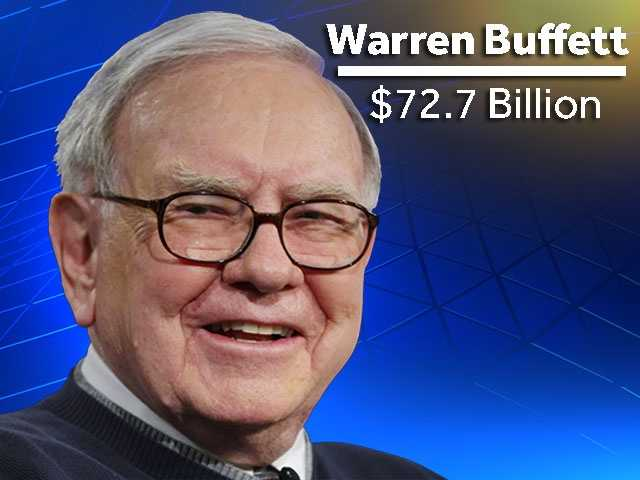 Warren Buffett is the third richest person in the world with an estimated worth of $72.7 billion.There's still a long way to drop from there...