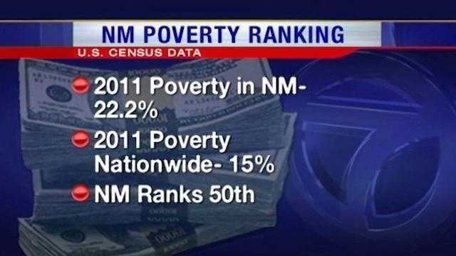 tops the poverty list