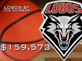 $159,573: The amount Forbes said Steve Alford costs UNM per win. Forbes said Alford was the fourth best deal in the country.