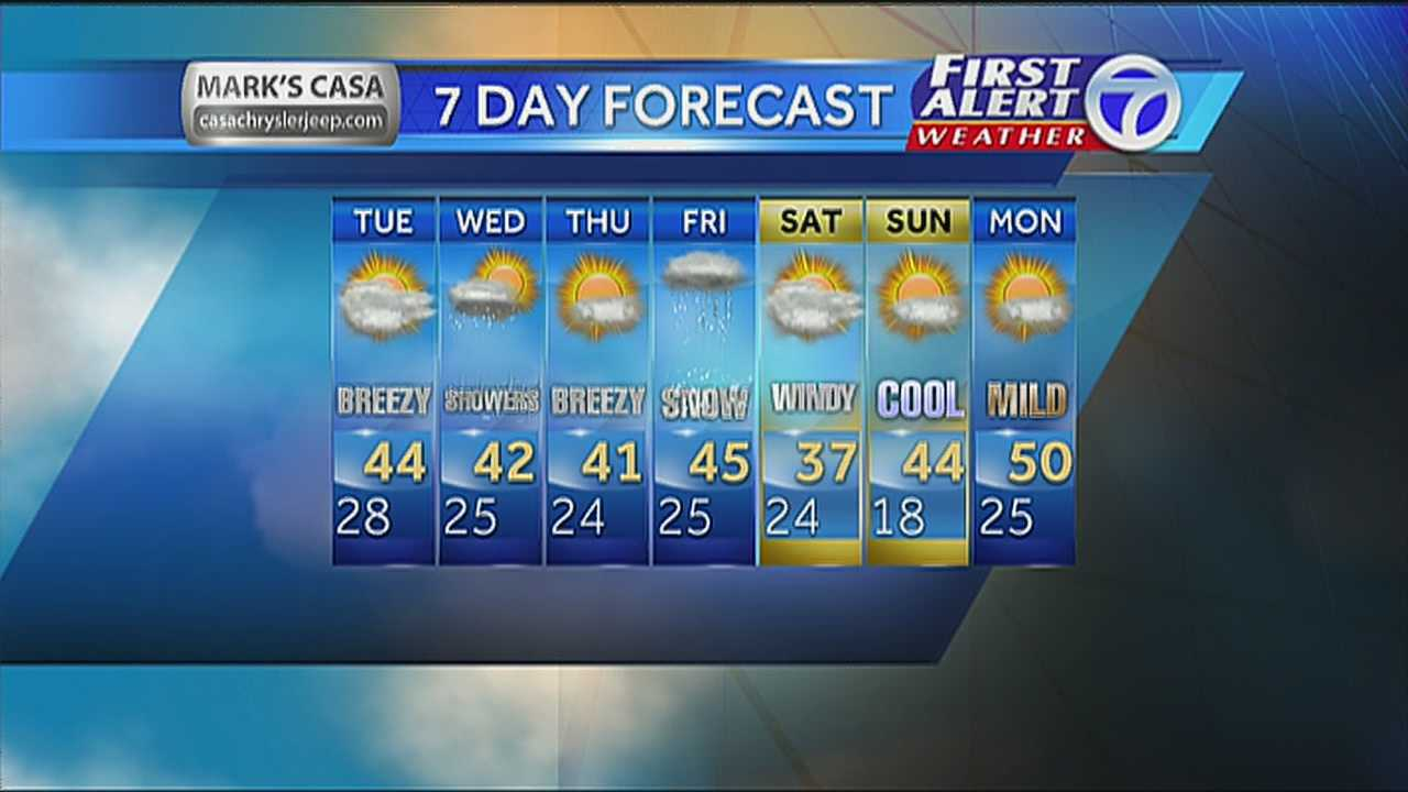 Joe's Overnight Weather Forecast February 3rd