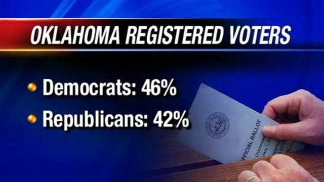 The number of registered democrats is higher than the number of registered Republicans in Oklahoma.