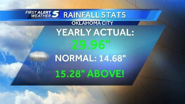 Oklahoma City rainfall totals