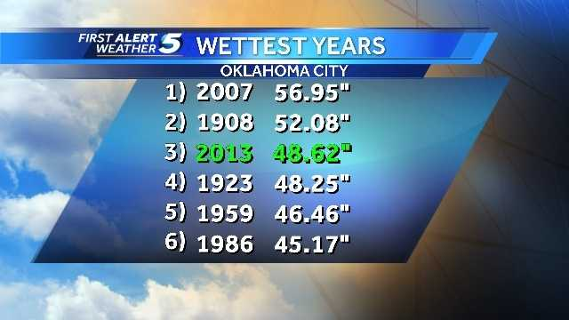Wettest years