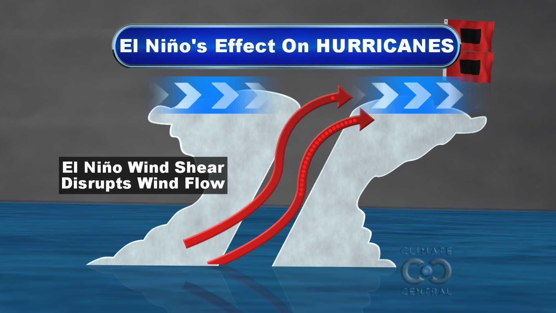 This simulation shows how increased wind shear caused by El Nino can prevent tropical disturbances from developing into hurricanes.