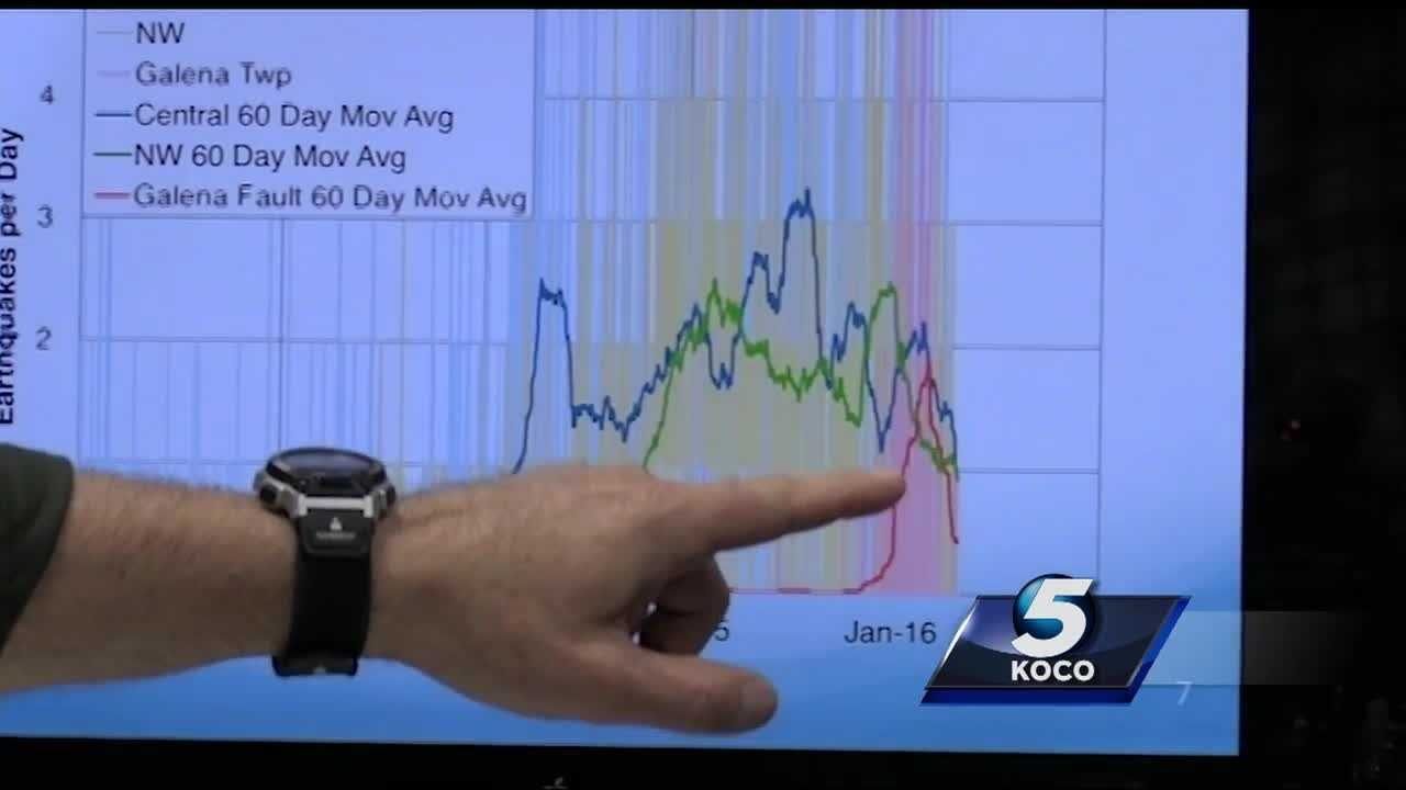 While some parts of the state continue to shake, the Oklahoma Geological Survey tells KOCO the number of earthquakes across the state has gone down in recent months.
