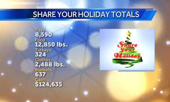 Donations this year were up compared to 2012 at all five Central Coast locations. Thank you everyone!