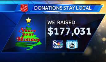 Share Your Holiday 2015 raised $177,031!