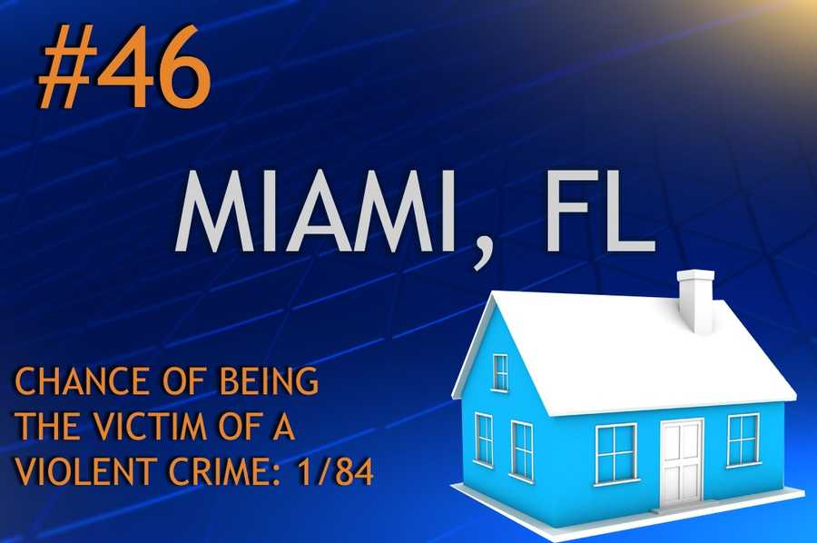 Violent crimes in MiamiPopulation 417,650MURDER    RAPE    ROBBERY    ASSAULTREPORT TOTAL71972,2282,580RATE PER 1,0000.170.235.336.18