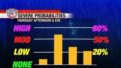 Thursday severe wx chances gfx