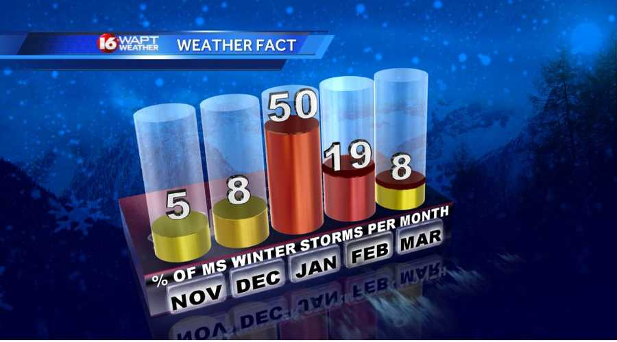 When does Mississippi see most of its snow storms. 50% of the time it's during the month of January