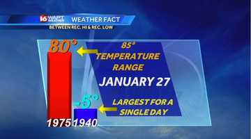Largest temperature range between a record hi and record low for any date in Jackson:  January 27.