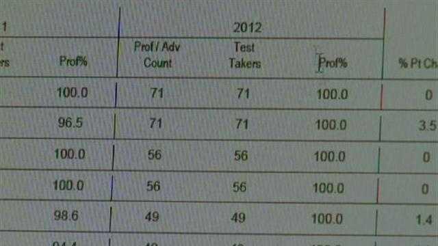 MSA high score