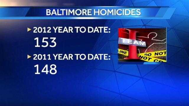 City crime rises, as police department changes