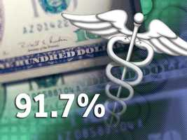 91.7 percent of Allegany Countyresidents have health insurance