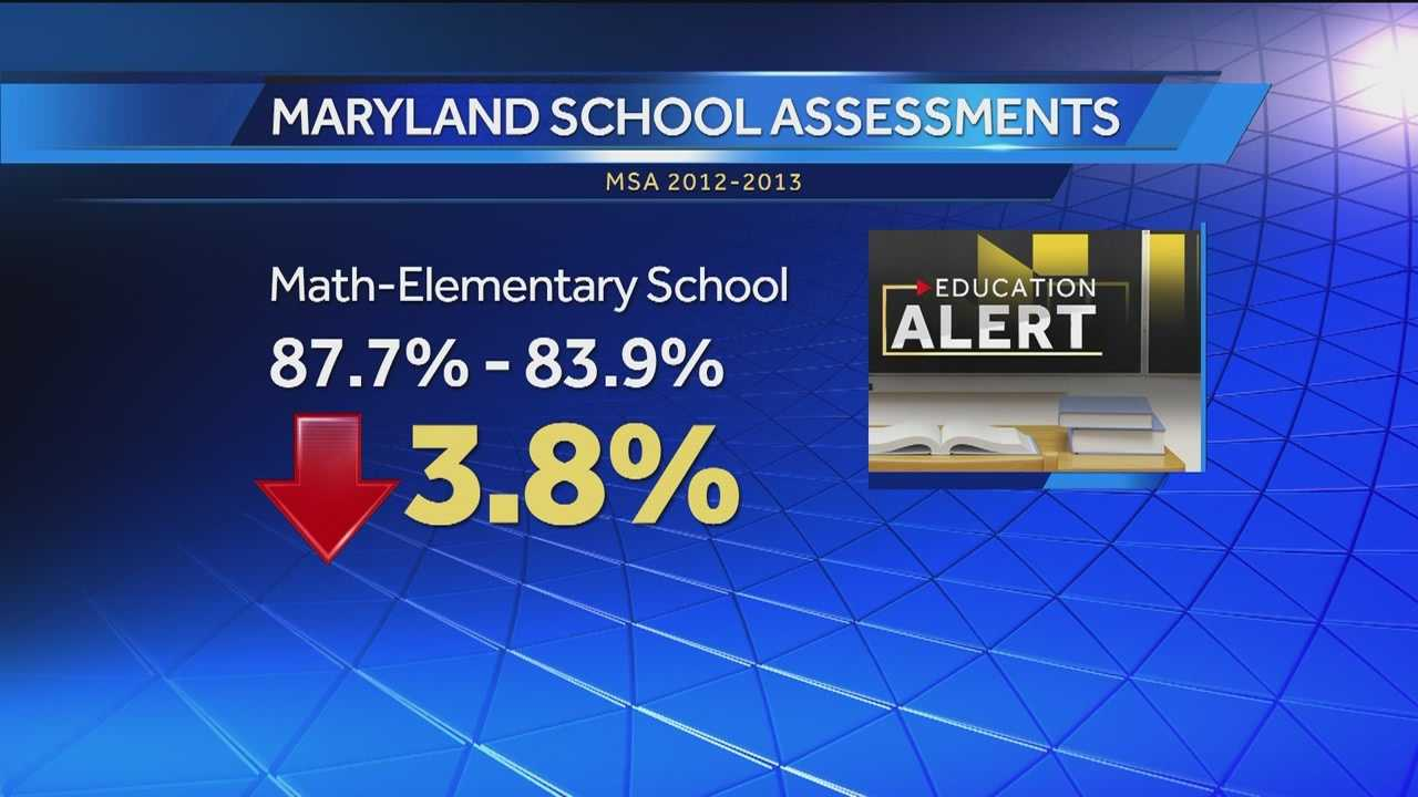 Some Maryland School Assessment scores have dropped this year as the state transitions to new national learning standards.