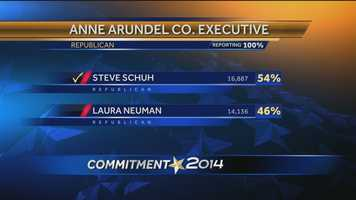 In Anne Arundel County, Republican voters chose to go in a new direction with their county executive. Delegate Steve Schuh won the primary over incumbent Laura Neuman. The Anne Arundel County Council chose Neuman to replace former County Executive John Leopold.