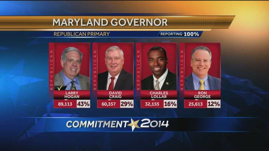 Businessman Larry Hogan takes the Republican nomination for governor, beating out three challengers. His closest competition came from Harford County Executive David Craig.