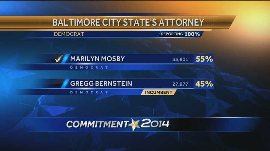 Marilyn Mosby beat incumbent Gregg Bernstein for Baltimore City State's Attorney. Bernstein, who was elected in 2010, claimed Mosby didn't have the experience for the job, but she brought in 55 percent of the vote in the city.