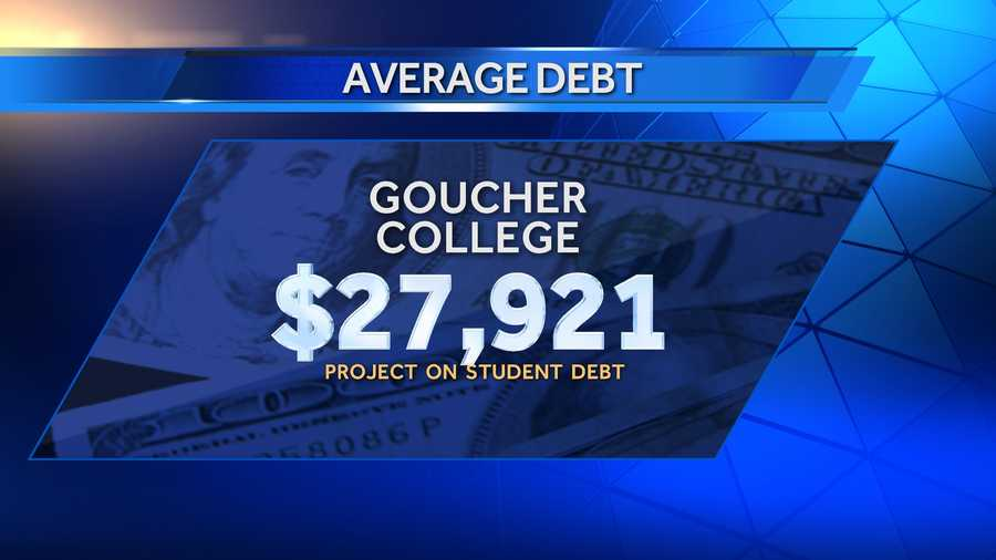 Average debt of graduates in 2013 at Goucher College was $27,921, and 64% of those graduates had school debt. There were 311 bachelor's degree recipients in 2013.