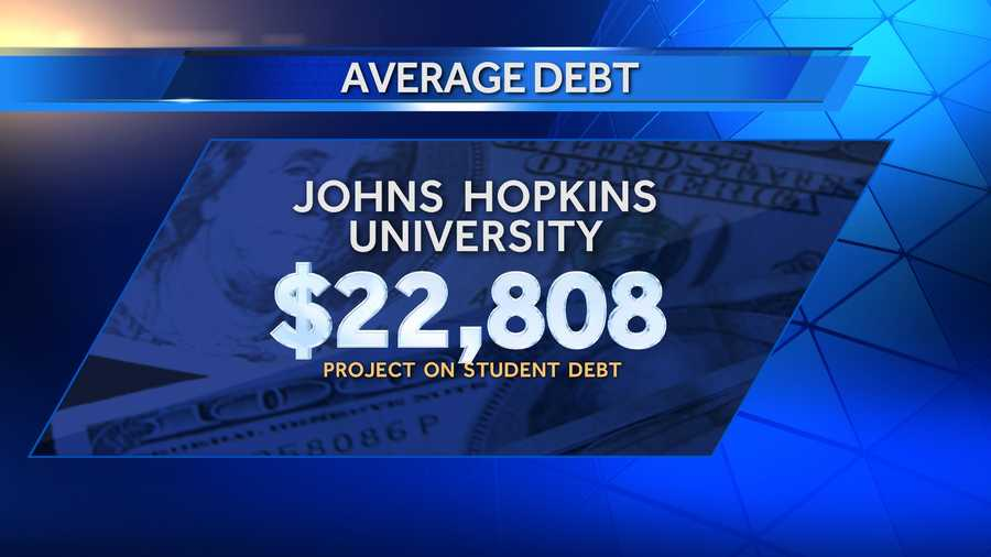 Average debt of graduates in 2013 at Johns Hopkins University was $22,808, and 45% of those graduates had school debt. There were 1,691 bachelor's degree recipients in 2013.