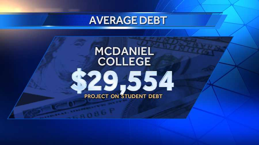 Average debt of graduates in 2013 at McDaniel College was $29,554, and 70% of those graduates had school debt. There were 352 bachelor's degree recipients in 2013.