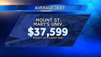 Average debt of graduates in 2013 at Mount St. Mary's University was $37,599, and 70% of those graduates had school debt. There were 413 bachelor's degree recipients in 2013.