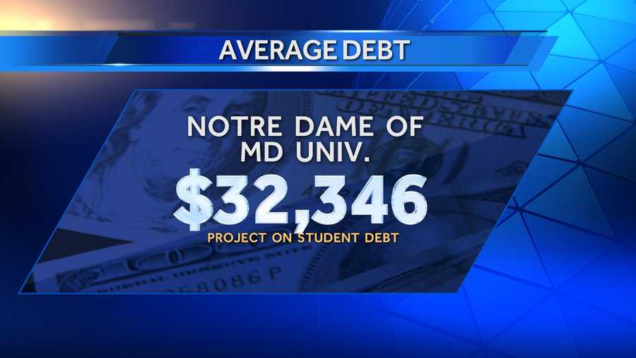 Average debt of graduates in 2013 at Notre Dame of Maryland University was $32,346, and 85% of those graduates had school debt. There were 360 bachelor's degree recipients in 2013.