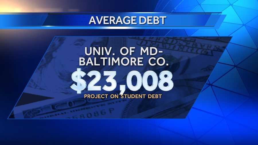 Average debt of graduates in 2013 at the University of Maryland-Baltimore County was $23,008, and 57% of those graduates had school debt. There were 2,230 bachelor's degree recipients in 2013.