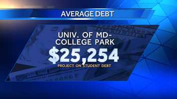 Average debt of graduates in 2013 at the University of Maryland-College Park was $25,254, and 45% of those graduates had school debt. There were 7,214 bachelor's degree recipients in 2013.