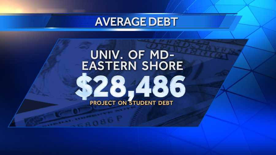 Average debt of graduates in 2013 at the University of Maryland-Eastern Shore was $28,486, and 91% of those graduates had school debt. There were 514 bachelor's degree recipients in 2013.