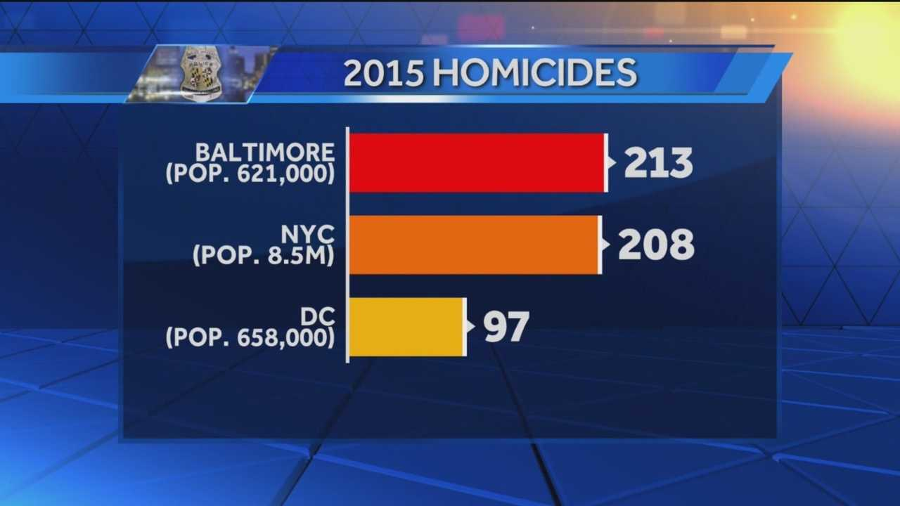 Baltimore now has 213 homicides through Aug. 20 in 2015. This is more than all of 2014 when 211 homicides were recorded. The spike in violence means Baltimore now has more murders this year than both New York and Washington, D.C., which has recorded 208 and 97 homicides, respectively. City leaders said an increase in gang violence is partly to blame for the uptick and are reaching out to residents to call them with any information they may have on any open cases.