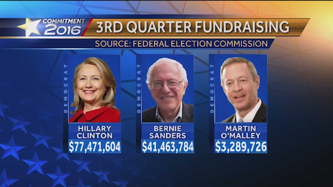 Former Maryland Gov. Martin O'Malley remains in a distant third place in the race for the Democratic nomination for president. In the third quarter fundraising figures released this week, O'Malley raised a little more than $3 million compared to more than $77 million for Hillary Clinton and $41 million for Sen. Bernie Sanders.