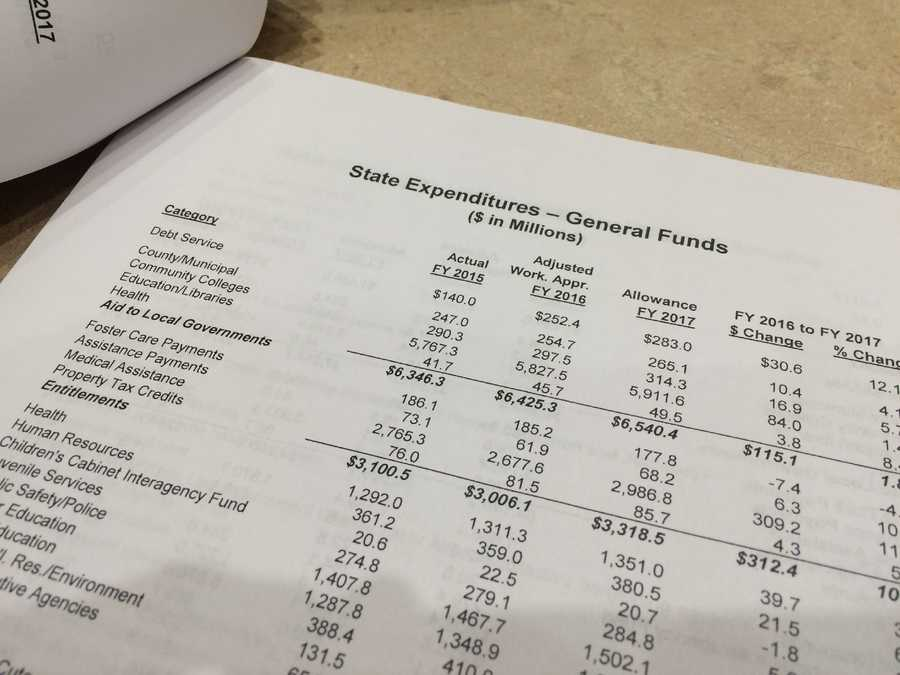 Jan. 26:Budget review today