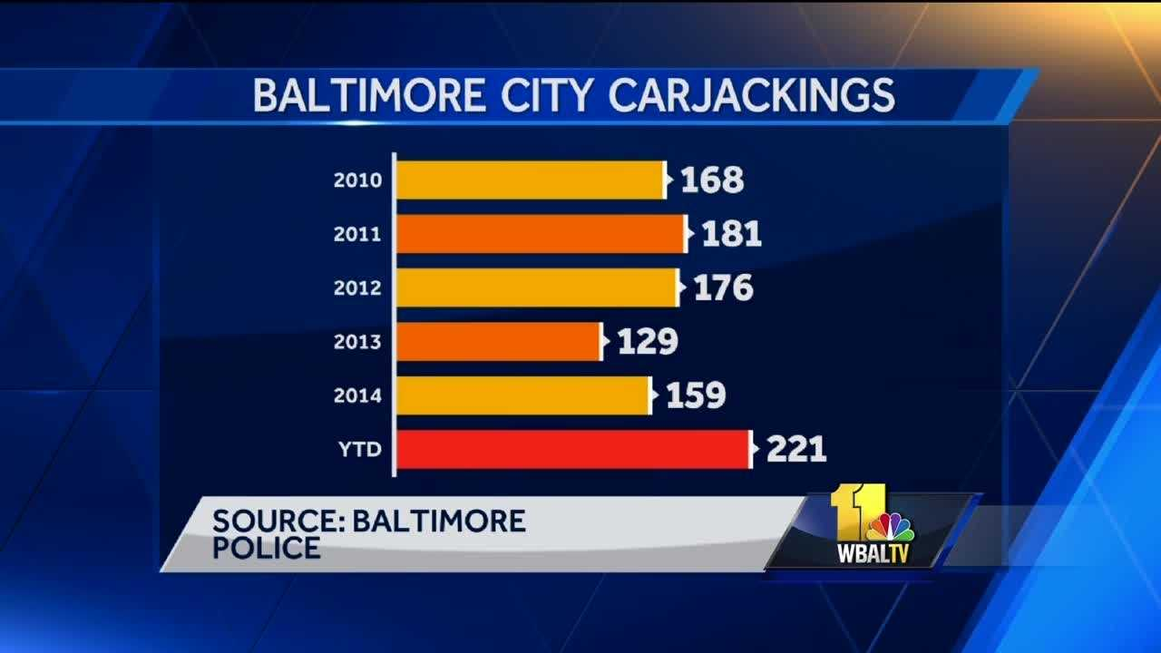 Carjackings are by no means a new crime, but it's one Baltimore City has seen a dramatic rise in lately. Police said the numbers have been skewed a bit by a carjacking ring that was busted earlier this year that resulted in 30 arrests. Since 2010, there has been a slight rise, then drop in carjackings, according to Baltimore police. At its low point, there were 129 carjackings in 2013, but then a sharp rise in the year to date with 221 carjackings since Jan. 1. That's well above the totals of the past five years.