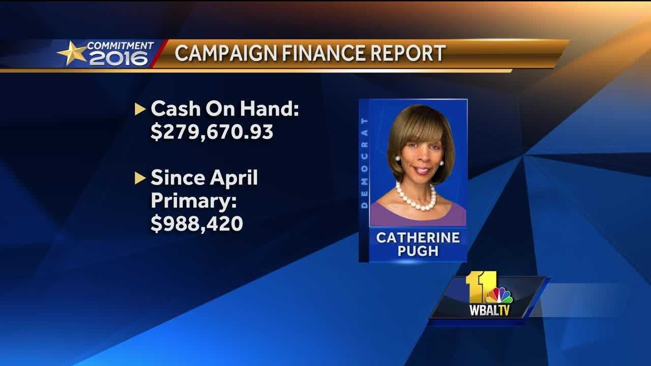 Democratic nominee state Sen. Catherine Pugh is dominating the fundraising efforts with nearly $280,000 in cash on hand of the more than $1 million she has raised since early April.
