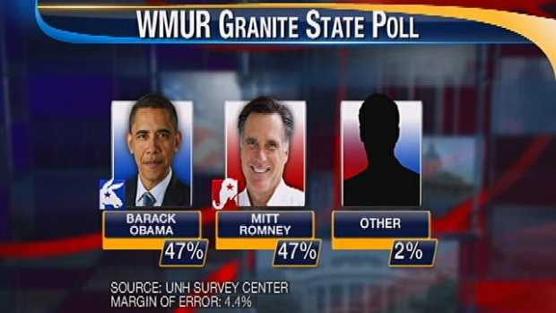 WMUR Nov 3 Poll Graphic