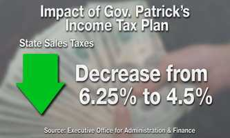 At the same time, the governor wants to slash the Massachusetts state sales tax rate from 6.25% to 4.5%