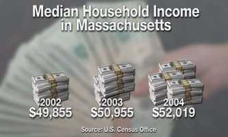 The plan would have a different impact on taxpayers across the state. Overall, the majority of people would pay slightly higher taxes. The following graphics show the average median household income for the state of Massachusetts over the past 10 years.