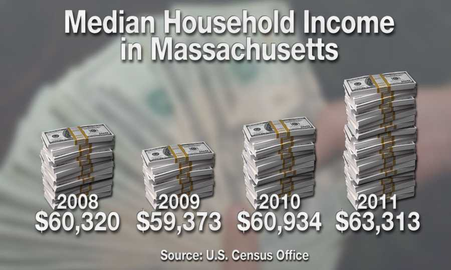 According to the U.S. Census, as of 2011, the median income in the state was $63,313.