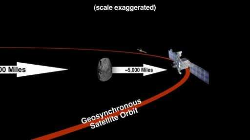 The space rock will passapproximately5,000 miles inside the orbit of our communication and weather satellites.