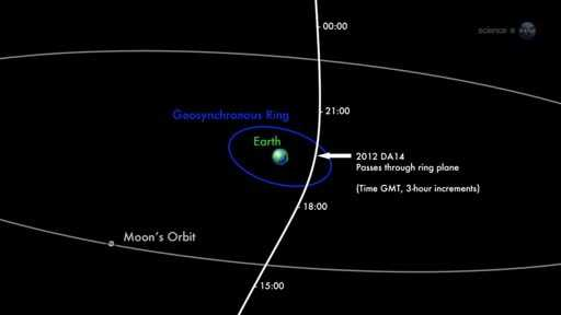 Asteroid 2012 DA 14 is traveling at about 17,450 miles per hour (28,100 kilometers per hour), or 4.8 miles per second