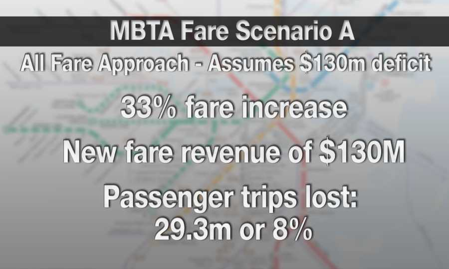 Under one approach that relies solely on fare hikes, average fares would rise 33 percent on top of last year's 23 percent increase.