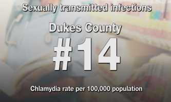 #14) Dukes County