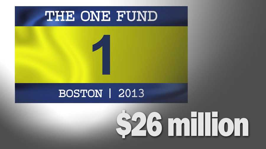 Money collected by One Fund Boston established by the city and state to aid marathon victims: $26 million and growing.