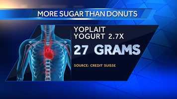 Yoplait Original Yogurt has 27 grams of sugar.